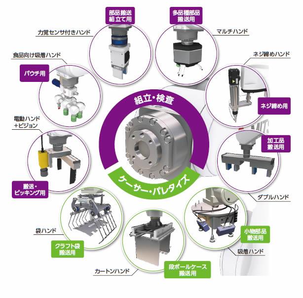 ロボットシステム導入例(オプション製品):ロボットシステム Amp サービス:産業システムソリューション:法人向け