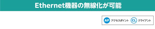 無線LANアダプタ_AWK-3131Aシリーズ:無線ユニット:法人向け ...